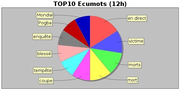 7ea5e93b7872a Tue Jul 09 08:21:59 CEST 2019 Ecume des jours 42 % (2381 / 5604) + Ecume du  jour 0 % (50 / 5604) = Ecume totale 43 % (2431 / 5604)